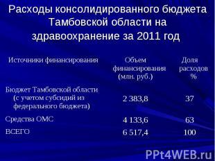 Расходы консолидированного бюджета Тамбовской области на здравоохранение за 2011
