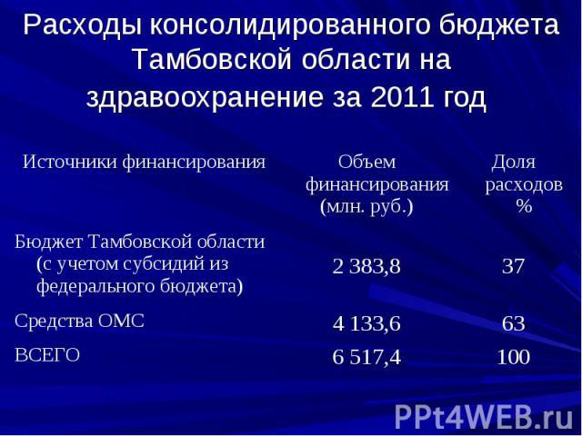 Расходы консолидированного бюджета Тамбовской области на здравоохранение за 2011 год
