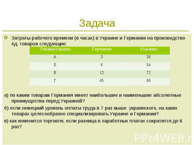 Задача Затраты рабочего времени (в часах) в Украине и Германии на производство ед. товаров следующие:а) по каким товарам Германия имеет наибольшие и наименьшие абсолютные преимущества перед Украиной?б) если немецкий уровень оплаты труда в 7 раз выше…