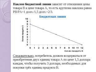 Наклон бюджетной линии зависит от отношения цены товара В к цене товара А, то ес