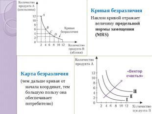 Кривая безразличияНаклон кривой отражает величину предельной нормы замещения (MR