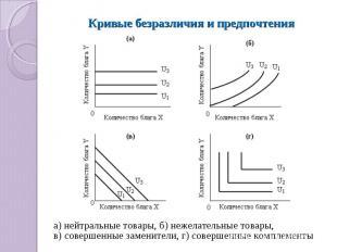 Кривые безразличия и предпочтения а) нейтральные товары, б) нежелательные товары