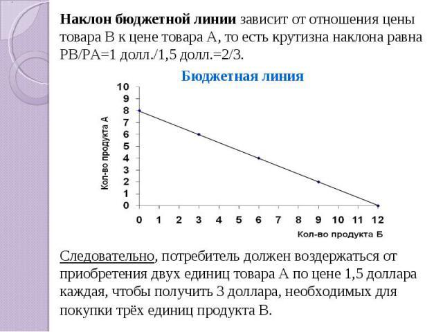 Наклон бюджетной линии зависит от отношения цены товара В к цене товара А, то есть крутизна наклона равна РВ/РА=1 долл./1,5 долл.=2/3. Бюджетная линияСледовательно, потребитель должен воздержаться от приобретения двух единиц товара А по цене 1,5 дол…