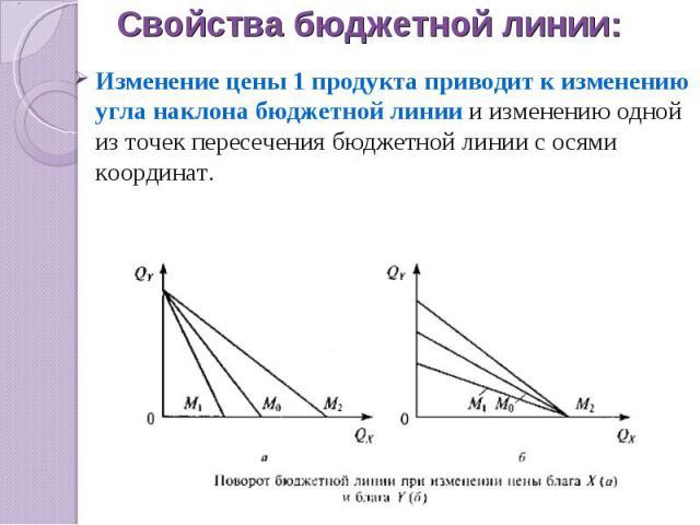 Свойства бюджетной линии: Изменение цены 1 продукта приводит к изменению угла наклона бюджетной линии и изменению одной из точек пересечения бюджетной линии с осями координат.