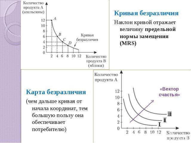 Кривая безразличияНаклон кривой отражает величину предельной нормы замещения (MRS) Карта безразличия(чем дальше кривая от начала координат, тем большую пользу она обеспечивает потребителю)