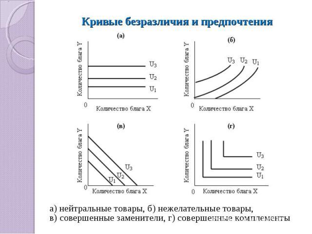 Кривые безразличия и предпочтения а) нейтральные товары, б) нежелательные товары, в) совершенные заменители, г) совершенные комплементы