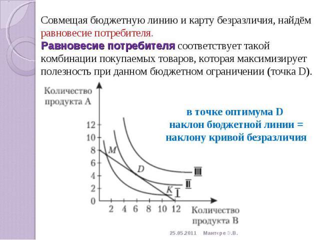 Совмещая бюджетную линию и карту безразличия, найдём равновесие потребителя.Равновесие потребителя соответствует такой комбинации покупаемых товаров, которая максимизирует полезность при данном бюджетном ограничении (точка D). в точке оптимума D нак…