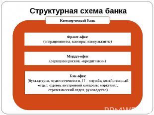 Структурная схема банка