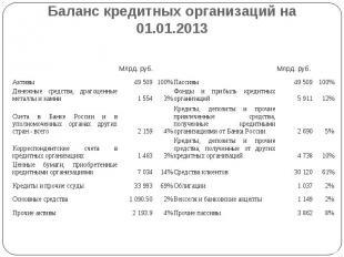 Баланс кредитных организаций на 01.01.2013