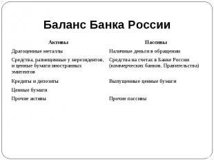 Баланс Банка России