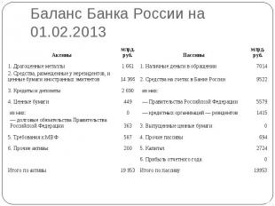 Баланс Банка России на 01.02.2013