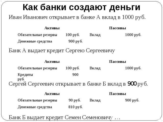 Как банки создают деньги Иван Иванович открывает в банке А вклад в 1000 руб.Банк А выдает кредит Сергею СергеевичуСергей Сергеевич открывает в банке Б вклад в 900 руб. Банк Б выдает кредит Семен Семеновичу …
