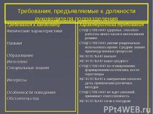 Требования, предъявляемые к должности руководителя подразделения Требования к ка