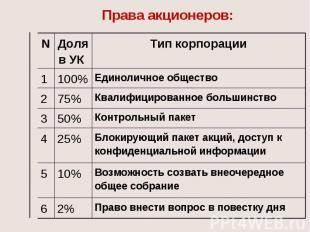 Права акционеров: