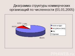 Диаграмма структуры коммерческих организаций по численности (01.01.2005)