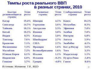Темпы роста реального ВВП в разных странах, 2010