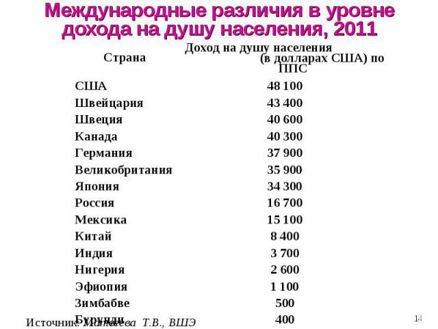 Международные различия в уровне дохода на душу населения, 2011