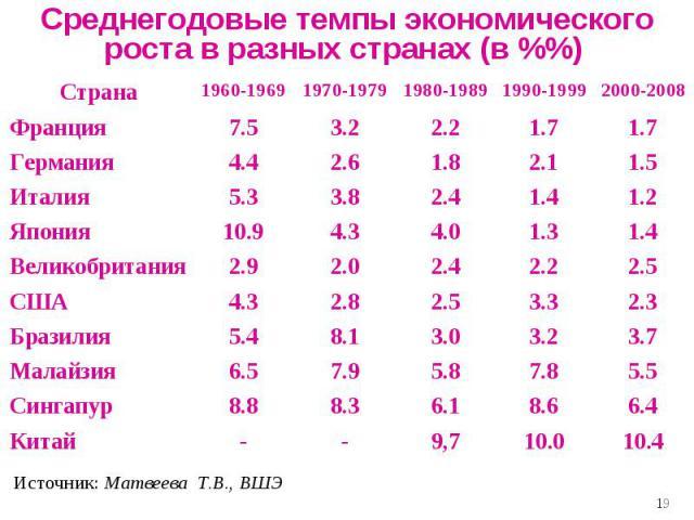 Среднегодовые темпы экономического роста в разных странах (в %%)