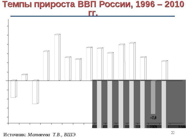 Темпы прироста ВВП России, 1996 – 2010 гг.