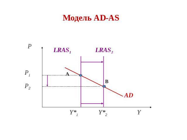 Модель AD-AS