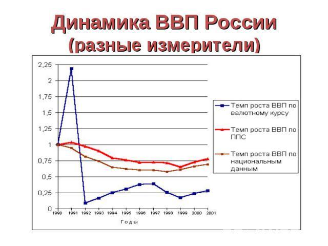 Динамика ВВП России (разные измерители)
