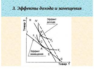 3. Эффекты дохода и замещения