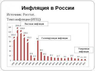 Инфляция в России Источник: Росстат.Темп инфляции (ИПЦ)