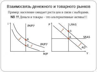 Взаимосвязь денежного и товарного рынков Пример: население ожидает роста цен в с