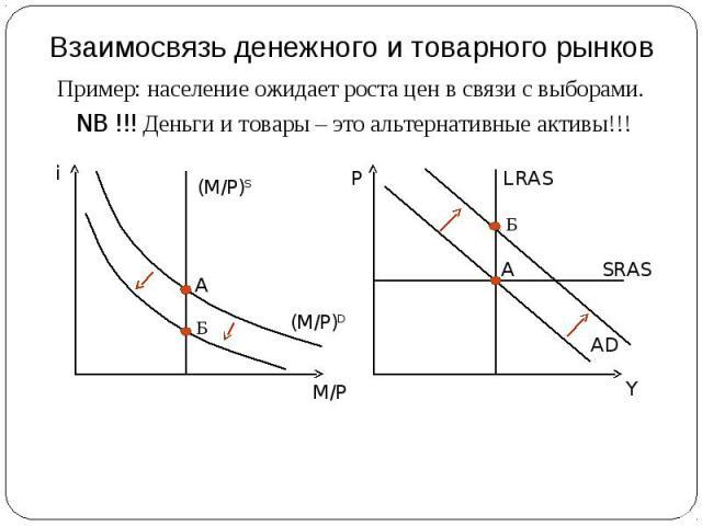 Взаимосвязь денежного и товарного рынков Пример: население ожидает роста цен в связи с выборами. NB !!! Деньги и товары – это альтернативные активы!!!
