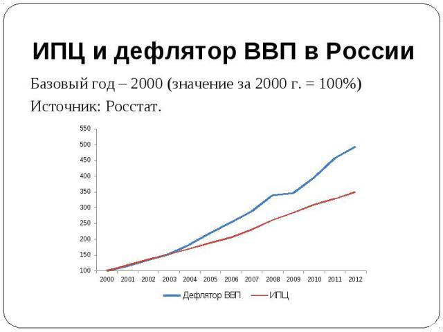ИПЦ и дефлятор ВВП в России Базовый год – 2000 (значение за 2000 г. = 100%)Источник: Росстат.