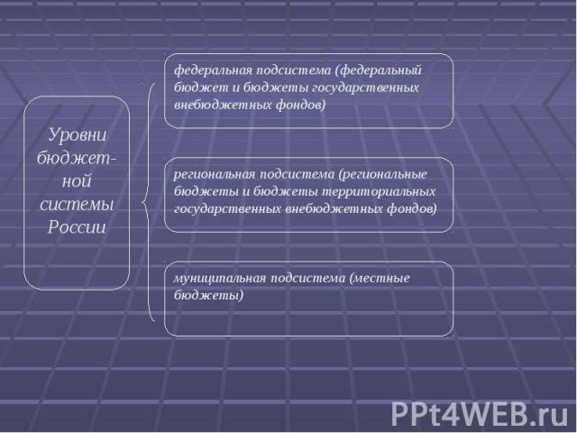 Уровни бюджет-ной системы России федеральная подсистема (федеральный бюджет и бюджеты государственных внебюджетных фондов) региональная подсистема (региональные бюджеты и бюджеты территориальных государственных внебюджетных фондов) муниципальная под…