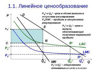 1.1. Линейное ценообразование PM* и QM* - цена и объем выпуска в отсутствии регу