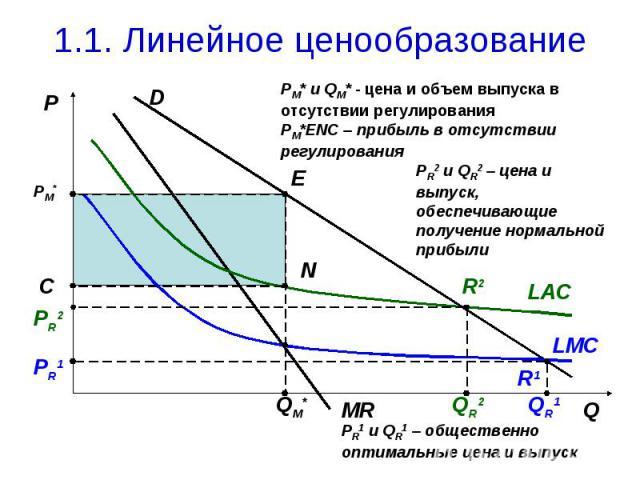 1.1. Линейное ценообразование PM* и QM* - цена и объем выпуска в отсутствии регулирования PM*ENC – прибыль в отсутствии регулирования PR2 и QR2 – цена и выпуск, обеспечивающие получение нормальной прибыли PR1 и QR1 – общественно оптимальные цена и выпуск