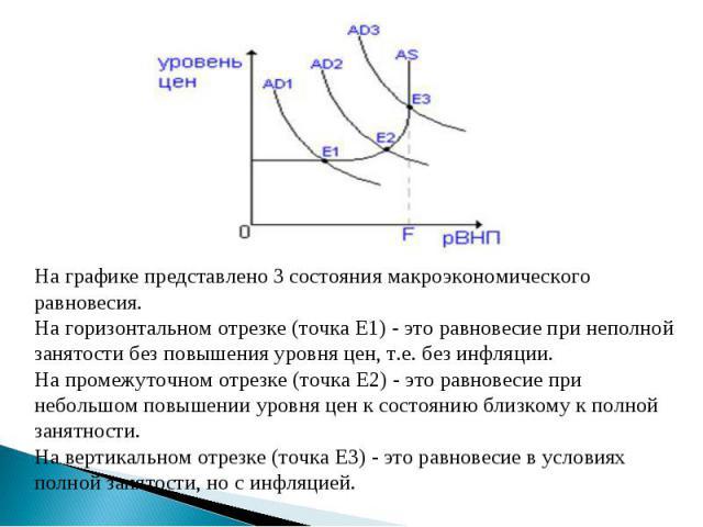 На графике представлено 3 состояния макроэкономического равновесия.На горизонтальном отрезке (точка E1) - это равновесие при неполной занятости без повышения уровня цен, т.е. без инфляции.На промежуточном отрезке (точка E2) - это равновесие при небо…