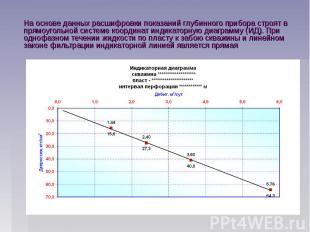 На основе данных расшифровки показаний глубинного прибора строят в прямоугольной