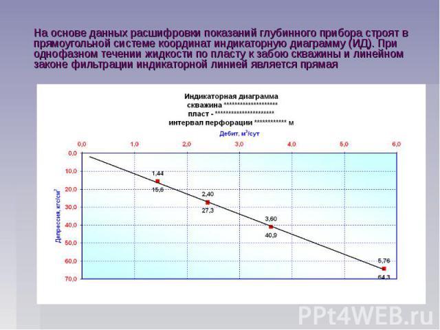 На основе данных расшифровки показаний глубинного прибора строят в прямоугольной системе координат индикаторную диаграмму (ИД). При однофазном течении жидкости по пласту к забою скважины и линейном законе фильтрации индикаторной линией является прямая