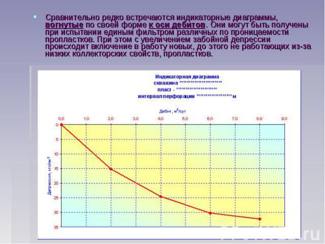 Сравнительно редко встречаются индикаторные диаграммы, вогнутые по своей форме к оси дебитов. Они могут быть получены при испытании единым фильтром различных по проницаемости пропластков. При этом с увеличением забойной депрессии происходит включени…