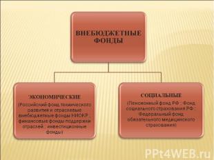 ВНЕБЮДЖЕТНЫЕ ФОНДЫЭКОНОМИЧЕСКИЕ(Российский фонд технического развитияи отраслев