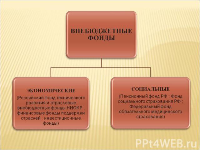 ВНЕБЮДЖЕТНЫЕ ФОНДЫЭКОНОМИЧЕСКИЕ(Российский фонд технического развитияи отраслевые внебюджетные фондыНИОКР ; финансовые фонды поддержки отраслей ; инвестиционные фонды)СОЦИАЛЬНЫЕ(Пенсионный фонд РФ ; Фонд социального страхования РФ ; Федеральный фо…