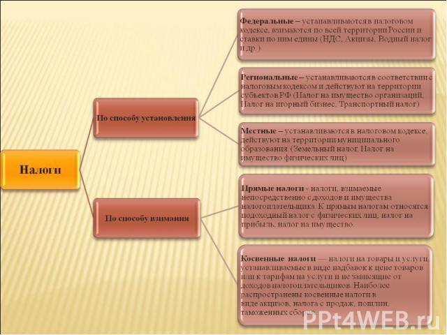 НалогиПо способу установленияФедеральные – устанавливаются в налоговом кодексе, взимаются по всей территории России и ставки по ним едины (НДС, Акцизы, Водный налог и др.)Региональные – устанавливаются в соответствии с налоговым кодексом и действуют…