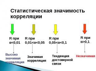 Статистическая значимость корреляции