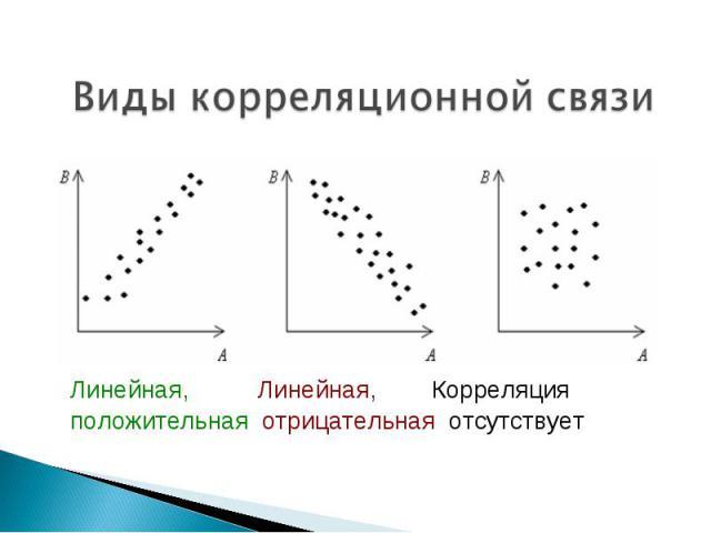 Виды корреляционной связи Линейная, Линейная, Корреляцияположительная отрицательная отсутствует