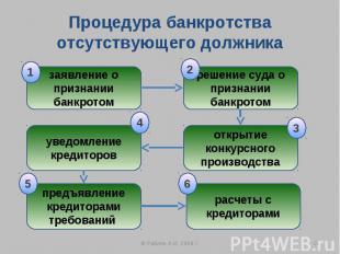 Процедура банкротства отсутствующего должника заявление о признании банкротом ре