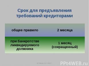 Срок для предъявления требований кредиторами