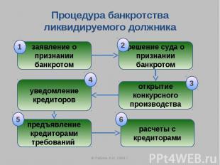 Процедура банкротства ликвидируемого должника заявление о признании банкротом ре