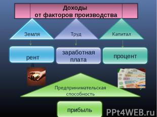 Доходы от факторов производства