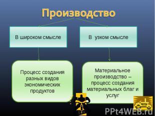 В широком смысле Процесс создания разных видов экономических продуктов В узком с