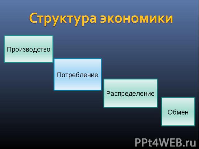 Производство Потребление Распределение Обмен