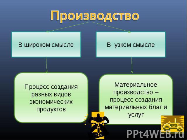 В широком смысле Процесс создания разных видов экономических продуктов В узком смысле Материальное производство – процесс создания материальных благ и услуг