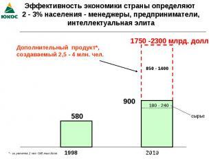 Эффективность экономики страны определяют 2 - 3% населения - менеджеры, предприн